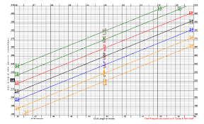 Shaft Frequency Chart 72 Described Golf Shaft Chart