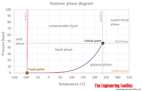 Delta H Values Chart Acetone Thermophysical Properties