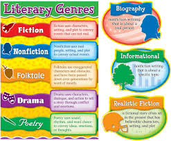 Library Decoration Chart Literary Genres Bulletin Board Set Cd 110160