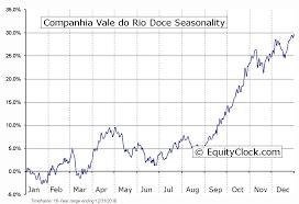 Companhia Vale Do Rio Doce Nyse Vale P Seasonal Chart