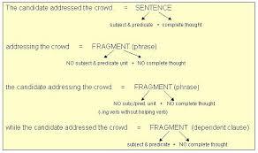 Sentence Fragments Fragments