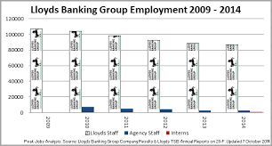 Lloyds Banking Group Organisational Structure Chart Peak Jobs Analysis Charts Infographics Opinion