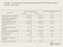 Презентация на тему Дипломная работа на тему Корпоративная  5 Таблица