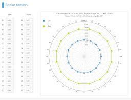 Spoke Tension Chart 75 Matter Of Fact Park Spoke Tension Chart