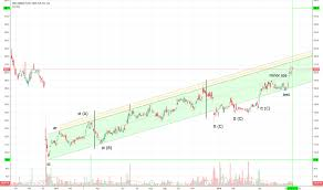 Cmcx Stock Price And Chart Lse Cmcx Tradingview
