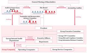 San Miguel Corporation Organizational Chart Management Structure Corporate Governance Investor