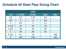 Ppt Sizing Pipes For Efficiency Powerpoint Presentation