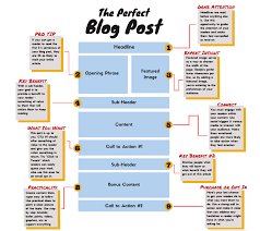 How To Create A Blog How To Write A Blog Post Step By Step On Blast Blog