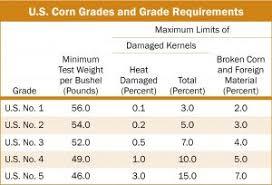 Mcps Grading Chart 2017 Corn Export Cargo Quality Report 2018 2019 U S Grains Council