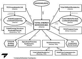 Government Of Alberta Organizational Chart Ex 3 1