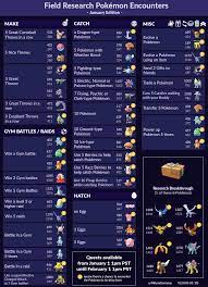 [Infochart] Field Research Pokémon Encounters - January Edition (V2.0 new  quests added) : TheSilphRoad