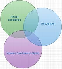 Artist Venn Diagram Finally A Venn Diagram To Explain Artists Motivations