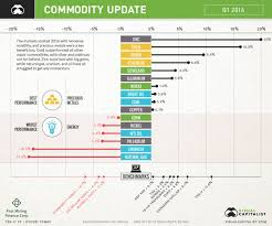 Investing Com Zinc Chart Commodities Gold And Zinc Crush It In Q1 Energy Gets Smoked