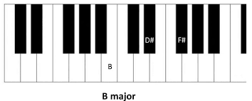 D Piano Chord Chart Learn All Basic Piano Chords Basic Piano Chords
