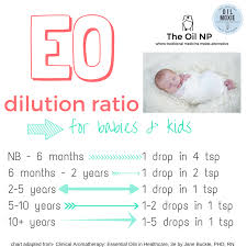 Essential Oil Dilution Chart For Kids Essential Oil Blend Recipes That Will Make You Feel Great