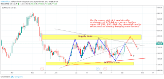 Lupin Chart Lupin Chart For Nse Lupin By Saikarthik24 Tradingview India