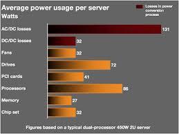 Cpu Energy Consumption Chart Average Power Use Per Server Vertatique