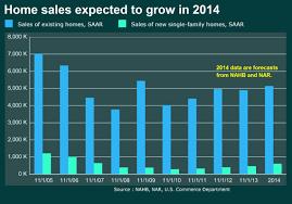 Mortgage Rates Wont Derail 2014 Housing Market Marketwatch
