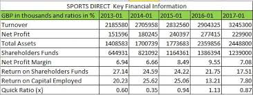 Comparison Of Jd Sports And Sports Direct Financial Statements