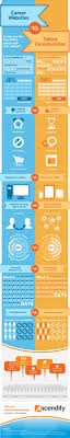best images about recruitment infographics career websites vs talent communities