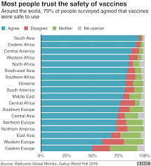 Baby Immunization Chart Usa Vaccines Low Trust In Vaccination A Global Crisis Bbc News