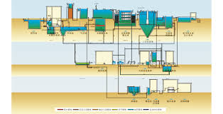Waste Water Treatment Flow Chart Process Flow Chart Of Printing And Dyeing Wastewater