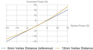 Vertex Distance Chart Vertex Distance Wikipedia