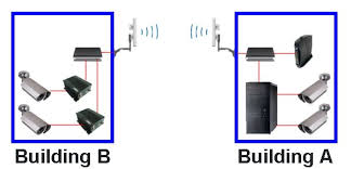 wireless camera antenna outdoor wireless ip camera system wireless camera system installation