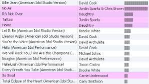 Itunes Top 10 Singles Chart
