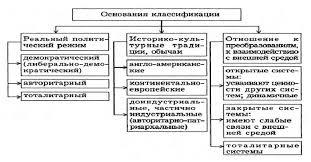 Типология политических режимов Реферат Классификация политических систем