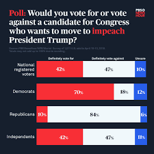 Poll: 47 percent of voters won't back candidate who supports impeaching  Trump