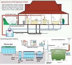 Home Irrigation Design Interior