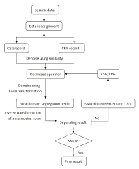 Passive Chart The Flow Chart Of Focal Passive Source Data Denoising