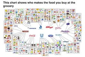 Grocery Chart This Chart Shows Who Makes The Food You Buy At The Grocery