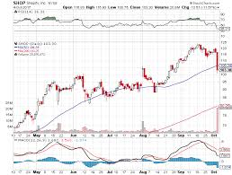Sell Bear Call Credit Spread Option For Shopify Inc Shop
