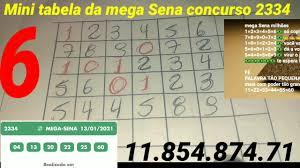 resultado da mega Sena concurso 2334 deu 6 ponto - YouTube