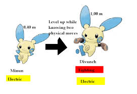 Pokemon Plusle Evolution Chart Images Of Plusle And Minun Evolution Chart Www Industrious