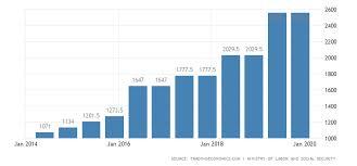 Turkey Gross Minimum Monthly Wage 2019 Data Chart