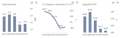 Freeport Mcmoran Stock Price Chart Freeport Mcmorans Revenue And Earnings Likely To See A