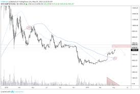 Btc Bitcoin Will Most Likely Dip Soon High Probability