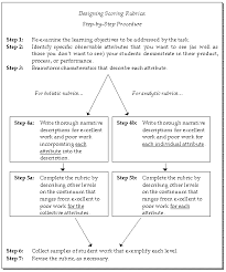 Flow Chart Rubric Guidelines For Developing Holistic Or Analytic Rubrics