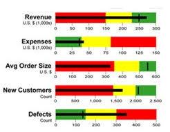 Bullet Chart Excel Best Excel Tutorial Bullet Chart