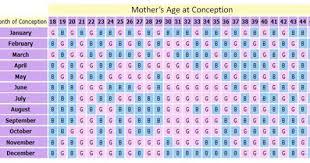 Fun Ways To Determine An Unborn Babys Gender Healthprep