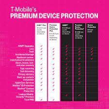 Unfortunately, the serial number entered does not match our records. T Mobile Unveils Premium Device Protection Plus T Mobile Newsroom