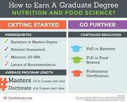 nutrition food science graduate programs