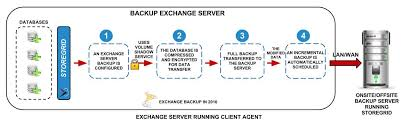 microsoft backup exchange server   netsupport usams exchange    server backup block  diagram for