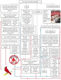 Series Flow Chart Flowchart Which Team Should You Root For In The World Series