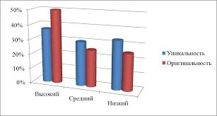 РАЗВИТИЕ ТВОРЧЕСКИХ СПОСОБНОСТЕЙ МЛАДШИХ ШКОЛЬНИКОВ Результаты можно представить в виде диаграммы см рис 1