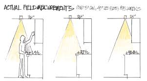 Terrific line modern track lighting Lighting Fixtures Kitchen Lighting Actual Field Measurements Illustration Ylighting Recessed Kitchen Lighting Reconsidered Pro Remodeler