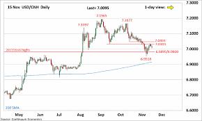 Forex Analysis Chart Usd Cnh Update Caught Between Key